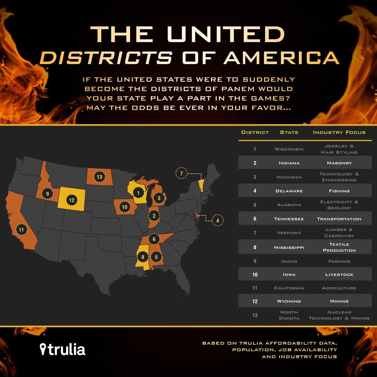 graphic design hungar games infographic america